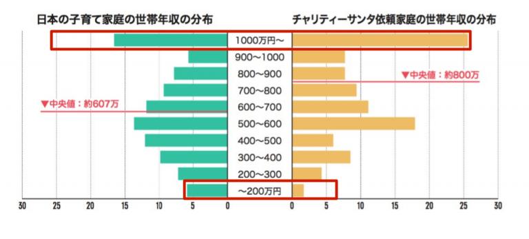 世帯年収グラフ